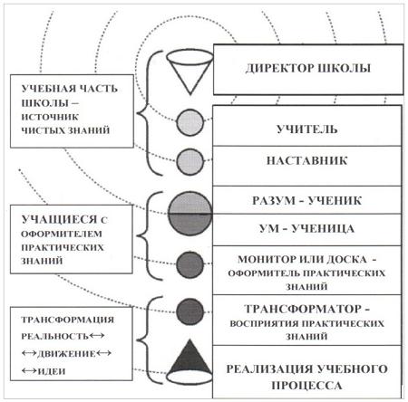 Рис. 2. Философско-антропологический подход к построению представлений о закономерностях взаимоотношений..